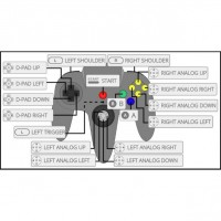 Nintendo 64 Controllers